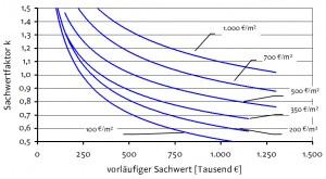 Sprengnetter-Sachwertfaktor-Gesamt- und Referenzsystem für Mehrfamilienhausgrundstücke 2013 (NHK 2010)