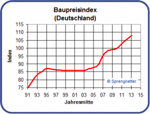 Baupreisindex Aug 2013