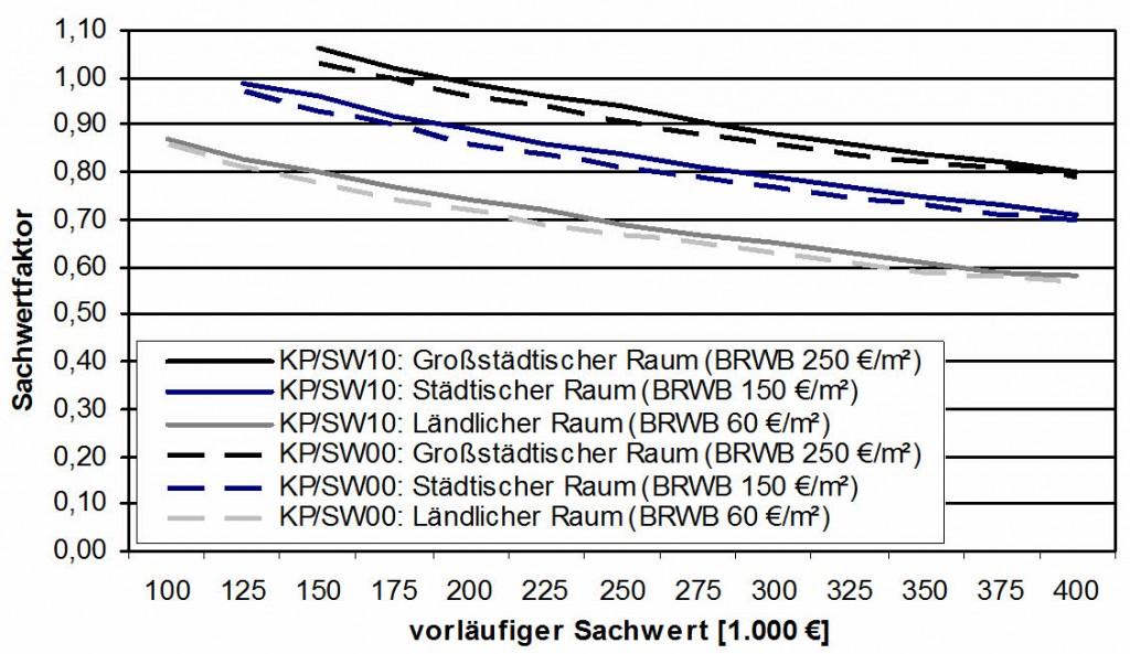 Sachwertfaktoren für Ein- und Zweifamilienhäuser in Niedersachsen